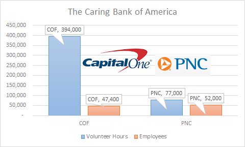 Milton Friedman would be Proud: American Banks' Employees' Give Back